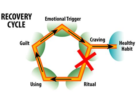 Addiction paper term treatment
